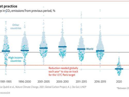 """(""""The Economist"""") Il mondo è lontano dal raggiungere il suo obiettivo per le emissioni di carbonio"""